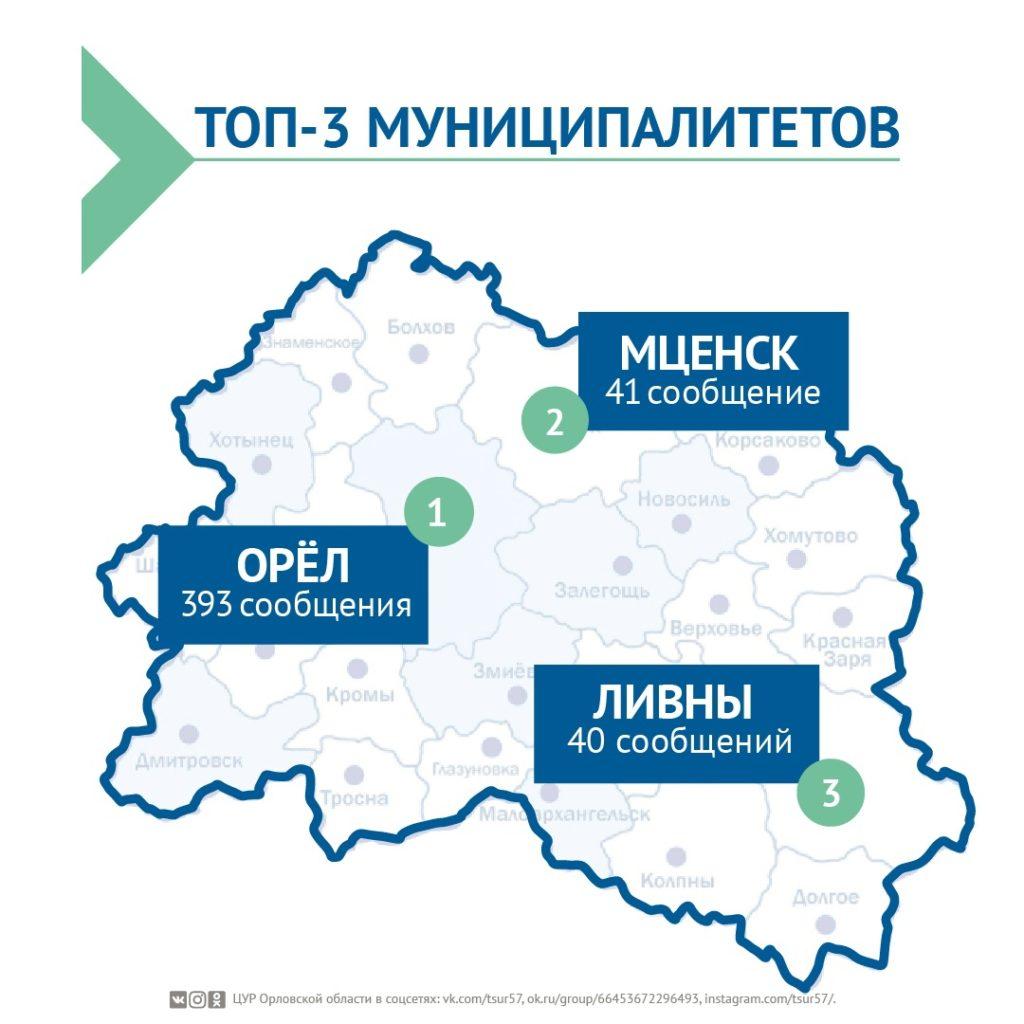 537 обращений обработал ЦУР Орловской области за неделю