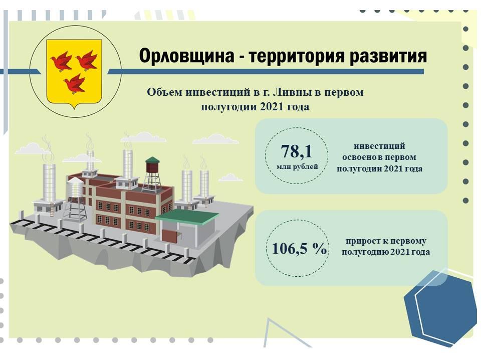 Предприятия города Ливны вложили около 80 млн рублей инвестиций в 1 квартале 2021 года